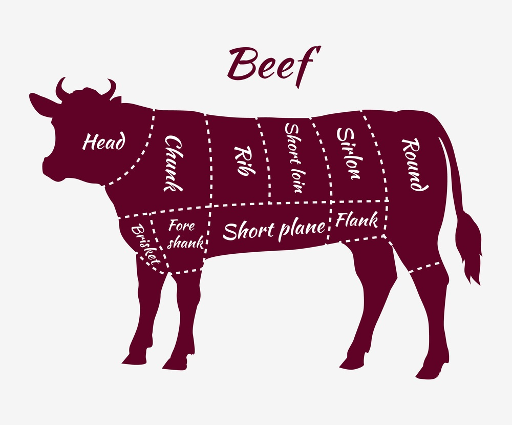 Grass-Fed Beef Cuts: Knowledge For Maximum Meat Enjoyment - Beck and Bulow